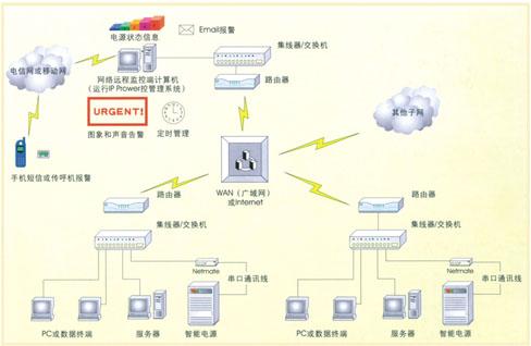 智能型ups网络监控软件|ups不间断电源|ups电源|--光